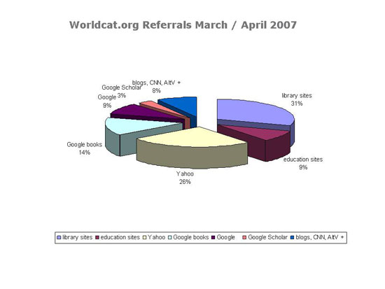 Worldcat.org Referrals March/April 2007