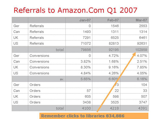 Referrals to Amazon.Com Q1 2007