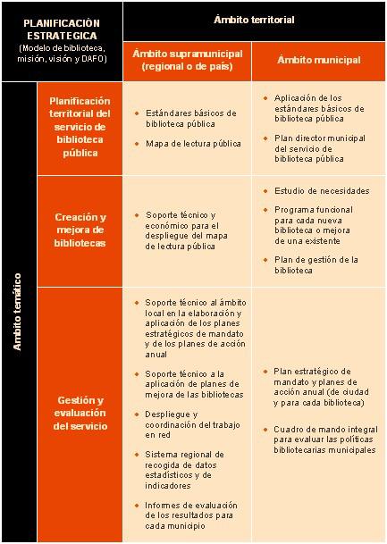 Instrumentos B Sicos Para La Planificaci N Estrat Gica Del