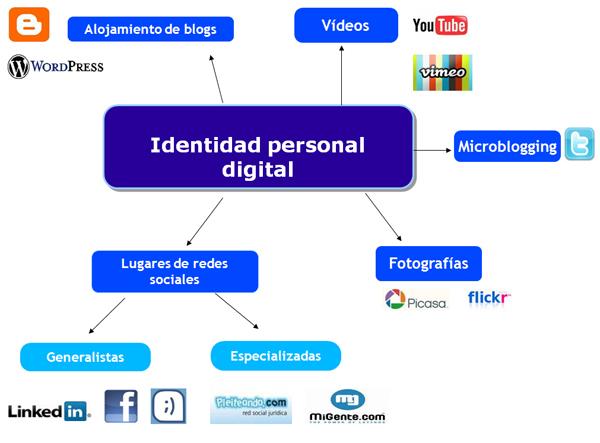 Figura 1. Ejemplo de identidades digitales