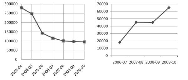 Gràf. esq. Descens en el nombre de préstecs en BU als Estats Units. Gràf. dta. Increment del nombre d'accessos a llibres electrònics