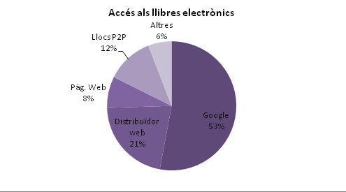 Accés als llibres electrònics. Enquesta a usuaris
