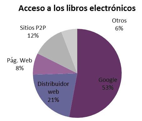 Acceso a los libros electrónicos. Encuesta a usuarios