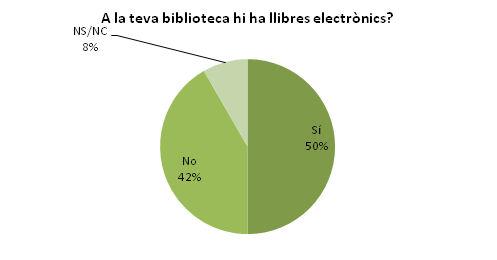 Coneixement sobre l'existència de llibres electrònics a les biblioteques. Enquesta al personal de la biblioteca