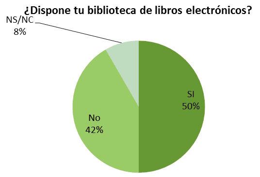 Conocimiento sobre la existencia de libros electrónicos en las bibliotecas. Encuesta al personal de la biblioteca