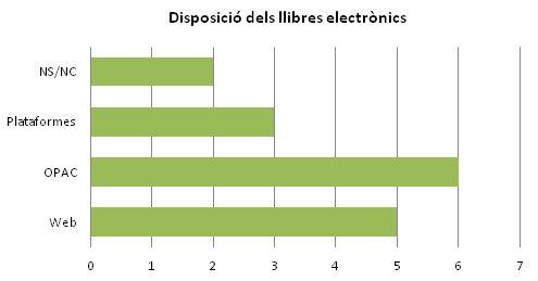 Disposició de la col·lecció llibres electrònics a les biblioteques. Enquesta al personal de la biblioteca