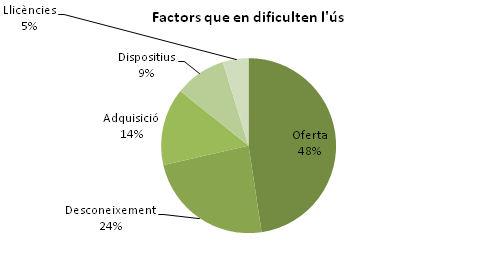 Factors que dificulten l'ús de llibres electrònics. Enquesta al personal de la biblioteca