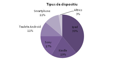 Tipus de dispositiu. Enquesta a usuaris