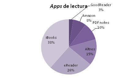 Aplicacions utilitzades per a la lectura. Enquesta a usuaris