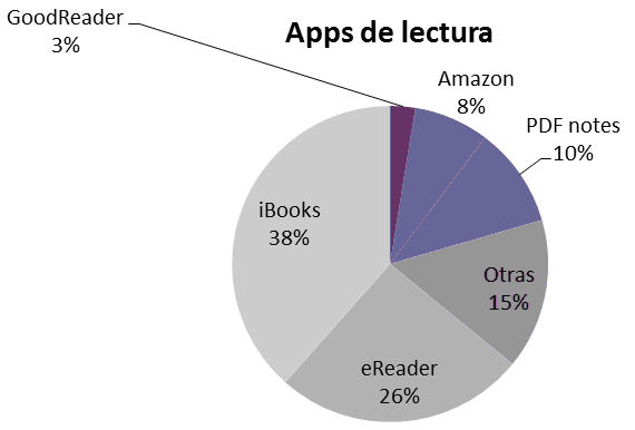 Aplicaciones utilizadas para la lectura. Encuesta a usuarios