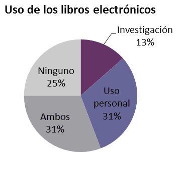 Uso de los libros electrónicos de la universidad. Encuesta a usuarios