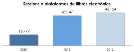 Gràfic 1. Evolució del  nombre de sessions a plataformes de llibres electrònics a la BV de la UOC  (2010-2012)