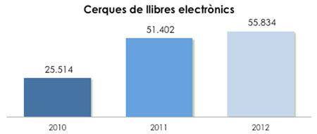 Gràfic 2. Evolució del  nombre de cerques de llibres electrònics a la BV de la UOC (2010-2012)