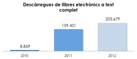 Gràfic 3. Evolució de  les descàrregues de llibres electrònics a la BV de la UOC (2010-2012)