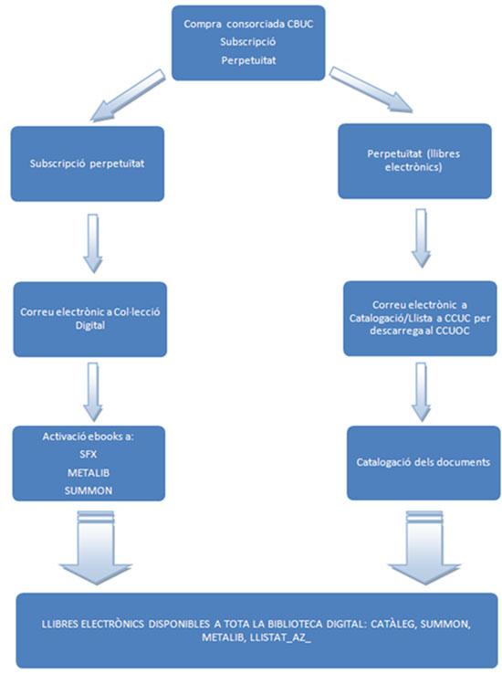 Figura 8. Flux de la  gestió de llibres electrònics adquirits o subscrits consorciadament