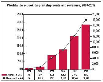 Projecció del creixement de lectors de llibres electrònics des del 2007 fins al 2012. Font: spybits.com (a partir de Soler, 2009, p. 65)