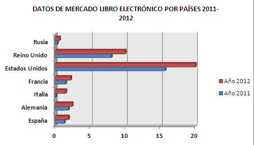 Datos sobre el mercado del libro electrónico por países los años 2011-2012 sobre el total de los libros registrados. Fuente: Global eBook Market Current Conditions and Future Projections Bookstats (AAP)