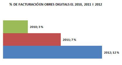 Percentatge mitjà estimat que representarà l'obra digital en la facturació el 2010, 2011 i 2012 (% de facturació). Font: Federación de Gremios de Editores, 2011. 2ª encuesta sobre el libro digital en España