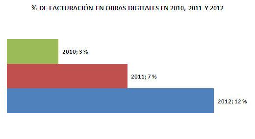 Porcentaje medio estimado que representará la obra digital en la facturación en 2010, 2011 y 2012 (% de facturación). Fuente: Federación de Gremios de Editores, 2011. 2ª encuesta sobre el libro digital en España