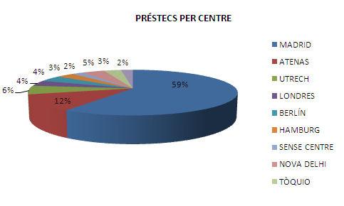 Préstecs per centres