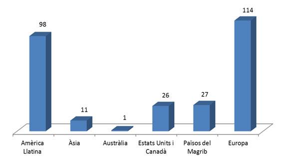 Figura 1. Distribució d'autors estrangers per zones geogràfiques