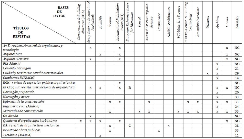 Revistas espa olas de arquitectura ciencias de la for Proyecto arquitectonico pdf