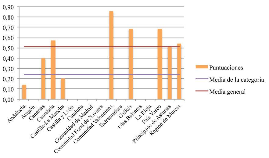 Parámetro de comunicación móvil