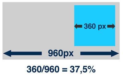 Figura 3: Ilustración de la proporcionalidad de elementos de ancho  variable.