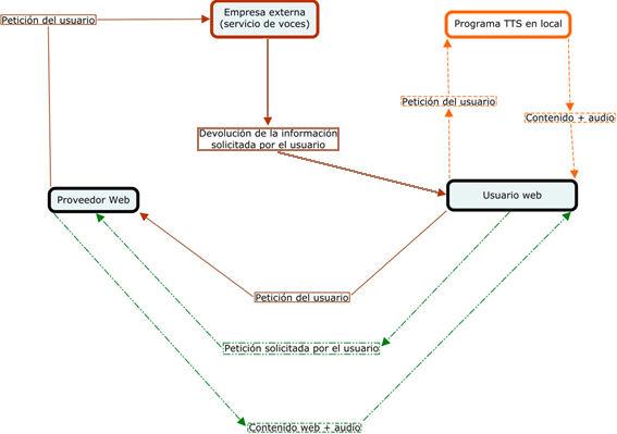 Esquema de funcionamiento de las diferentes herramientas de soporte de voz en web