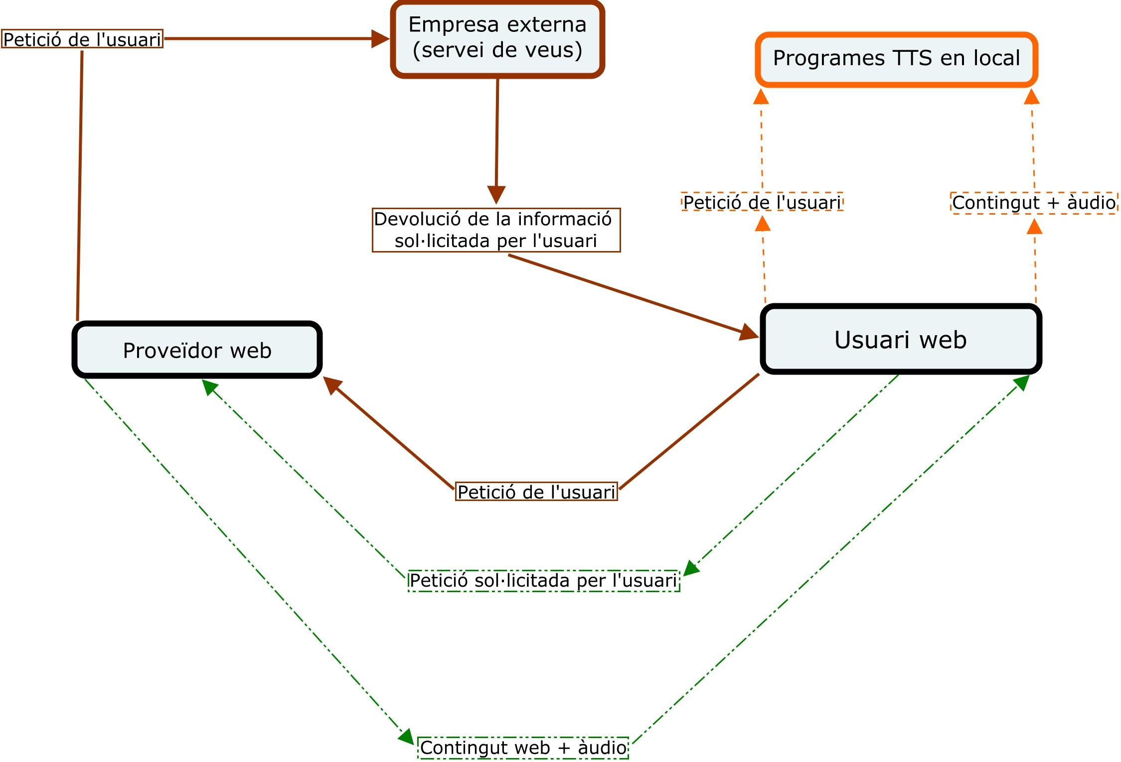Esquema de funcionament de les diferents eines de suport de veu en el web