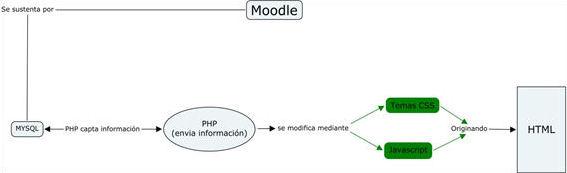 Modificación de Moodle utilizada para la implementación