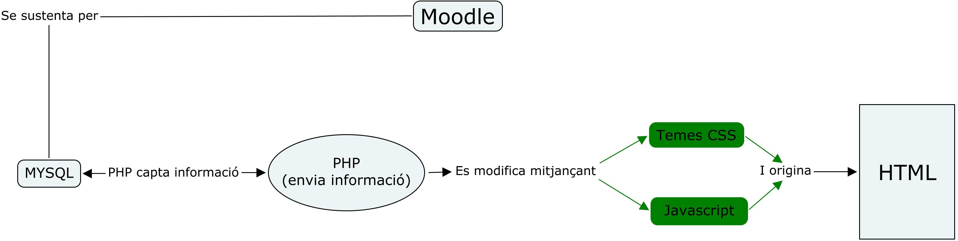 Modificació del Moodle usada per a la implementació