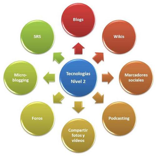 Figura 1. Servicios 2.0 incluidos en las tecnologías de nivel 2