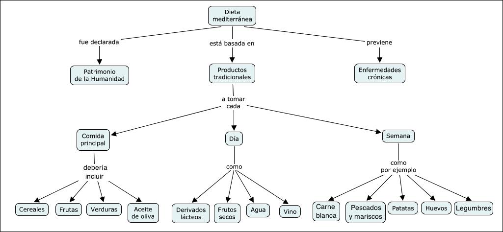 Mapa D sobre la dieta mediterrània