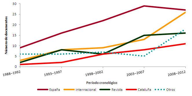 Figura 2. Evolución del número de estudios bibliométricos en Cataluña según el alcance del tipo de trabajo