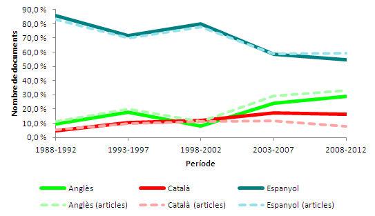 Evolució de la distribució percentual del conjunt de documents i dels articles de revista segons la llengua de redacció (articles en una sola llengua)