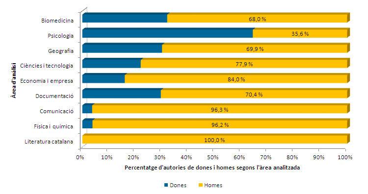Percentatge d'homes i dones segons les àrees d'anàlisi amb més treballs bibliomètrics