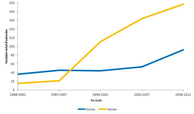 Evolució temporal del nombre total d'autories segons el gènere