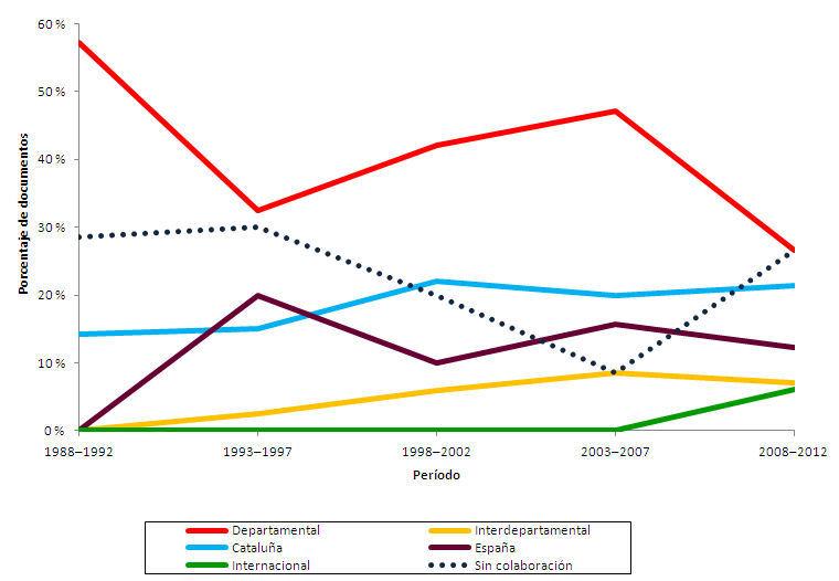 Evolución temporal de la distribución porcentual del tipo de colaboración