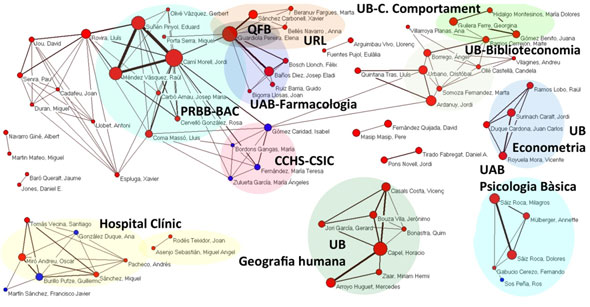 Figura 7. Xarxes de col·laboració entre els autors principals. El color blau identifica autors forans