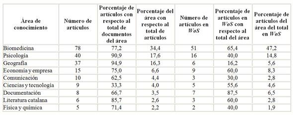 Tabla 5. Número de artículos y porcentajes por área analizada en el estudio bibliométrico y en WoS