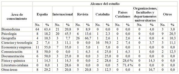 Tabla 7. Distribución del volumen de documentos (<em>No.</em>) según áreas y alcance del estudio y porcentaje de documentos respecto al tipo de alcance