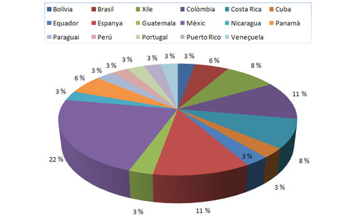 Gràfic 1. Distribució percentual i per països de la presència de gestió de projectes en les titulacions universitàries d'Informació i Documentació a Iberoamèrica