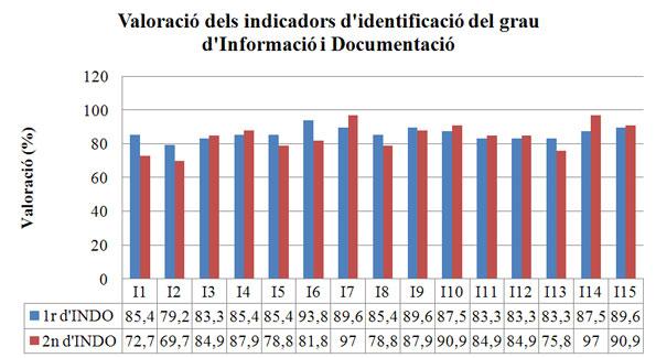Figura 1.  Valoració dels indicadors d'identificació de les capacitats de l'alumnat de  primer i segon del grau d'Informació i Documentació