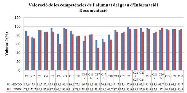 Figura 2.  Valoració de les competències de la matèria de l'alumnat de primer i segon del  grau d'Informació i Documentació