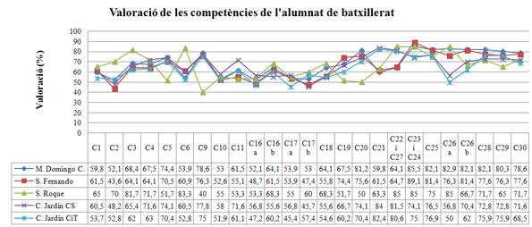 Figura 3.  Valoració de les competències de la matèria de l'alumnat de batxillerat