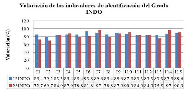 Figura 1. Valoración de los indicadores de identificación de; las capacidades del alumnado de 1º y 2º del grado en INDO