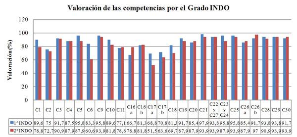 Figura 2. Valoración de las competencias de la materia entre el alumnado de 1º y 2º del grado en INDO