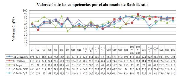 Figura 3. Valoración de las competencias de la materia por el alumnado de bachillerato