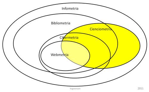 Figura 1. El marc de la infometria (extret de Björneborn; Ingwersen, 2004, p. 1217).